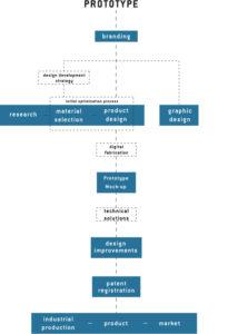 prototyping process diagram